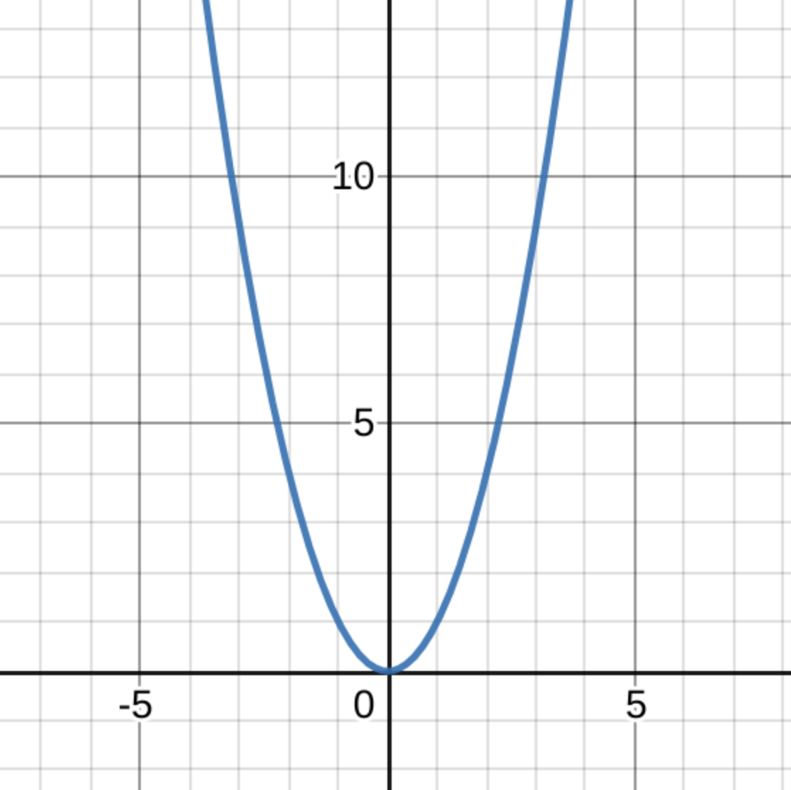 graph of x²
